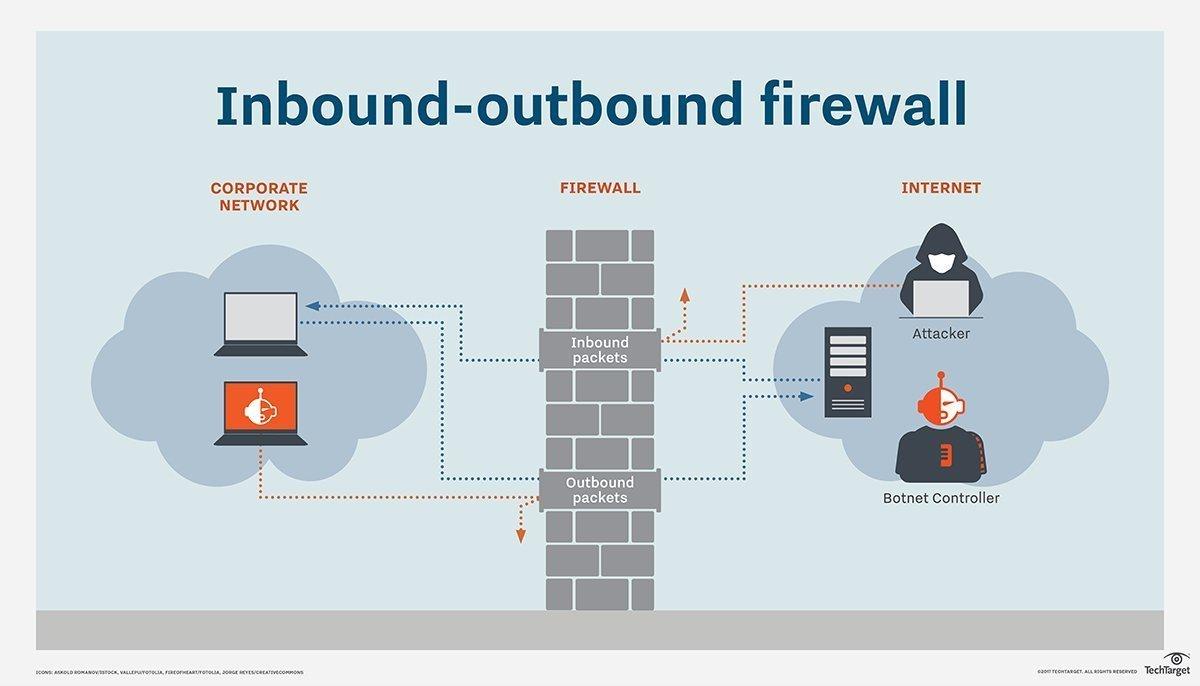 inbound vs outbound firewall