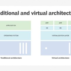 Stack Diagram Virtual Environment Micro Usb B Wiring What Is Virtualization Architecture Definition From Whatis Com Traditional Server Vs