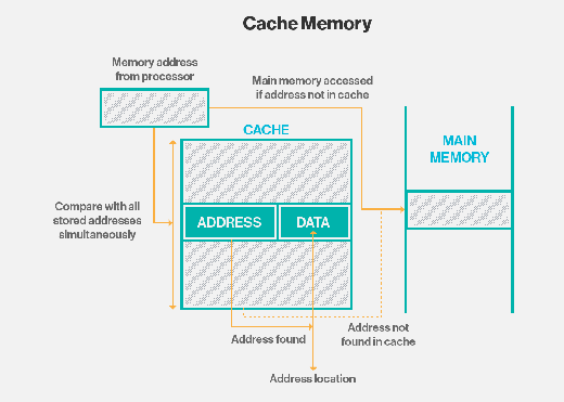 memory hierarchy diagram how to draw wiring in visio what is cache memory? - definition from whatis.com