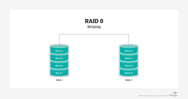 RAID 0 diagram