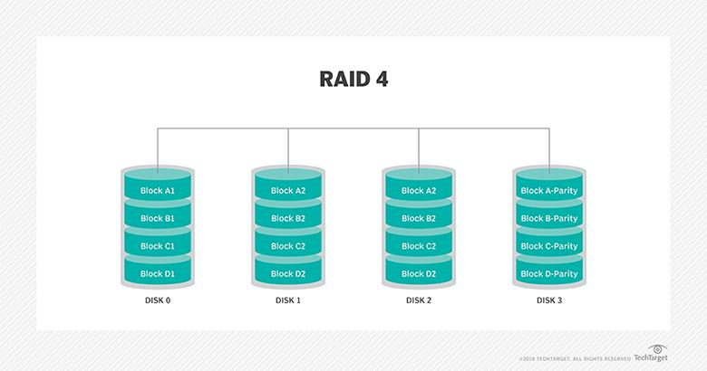 RAID 4 diagram