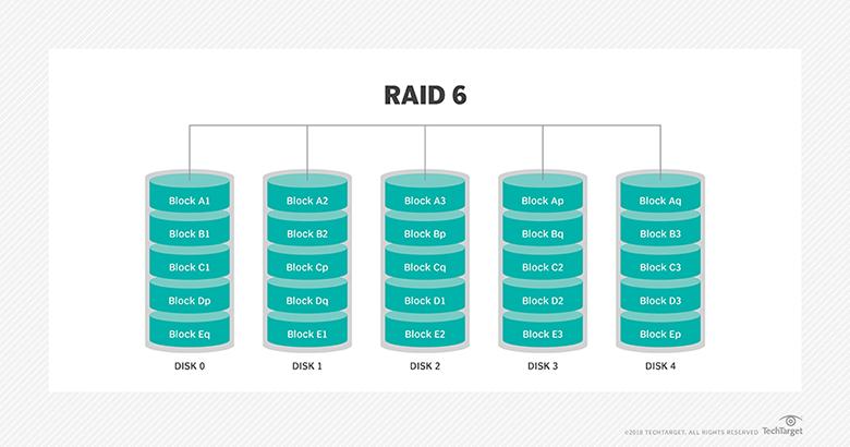 RAID 6 diagram