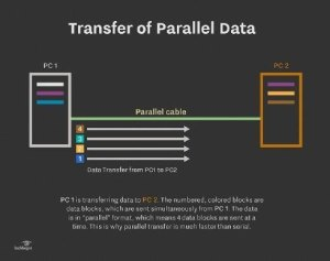 A parallel cable connection for puters can still be useful