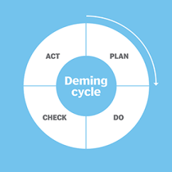 Pdca Cycle Diagram Toyota Celica Wiring 1993 What Is Plan Do Check Act Definition From Whatis Com Deming