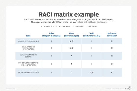 RACI matrix example
