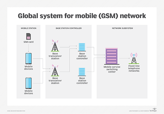 cell phone network diagram 2000 ez go gas golf cart wiring what is gsm (global system for mobile communication)? - definition from whatis.com