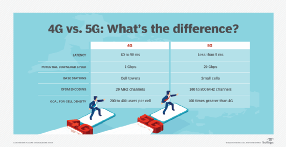 Learn The Key Differences Between 4g Vs 5g Networks