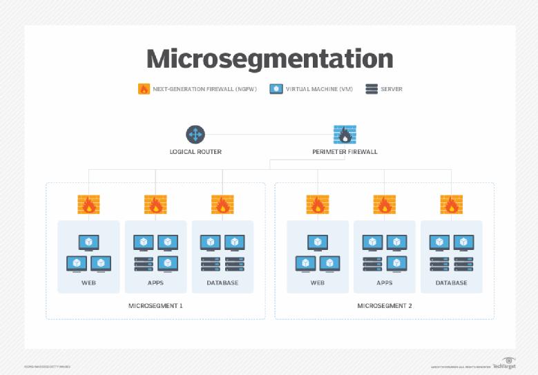 Diagrama de microssegmentação