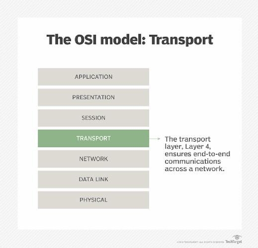 Transport layer 4 illustrated