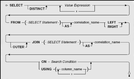 Using a LEFT OUTER JOIN vs. RIGHT OUTER JOIN in SQL