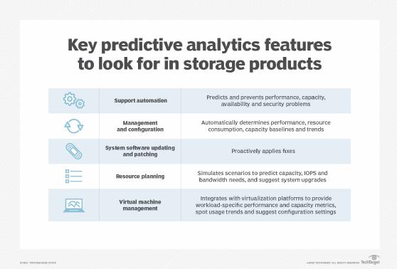 Predictive analytics features for storage