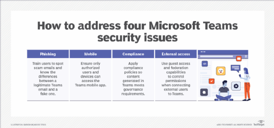 How to address four Microsoft Teams security issues