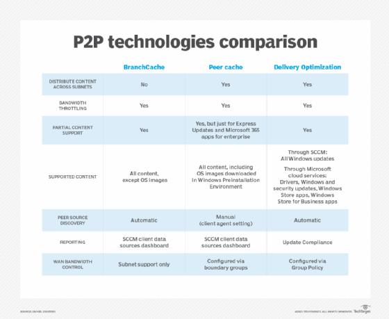 Vergleich der P2P-Technologien