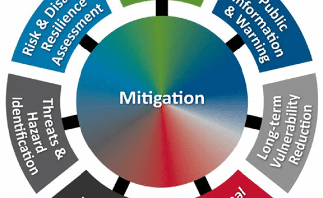 Improve Disaster Preparedness With The National Mitigation