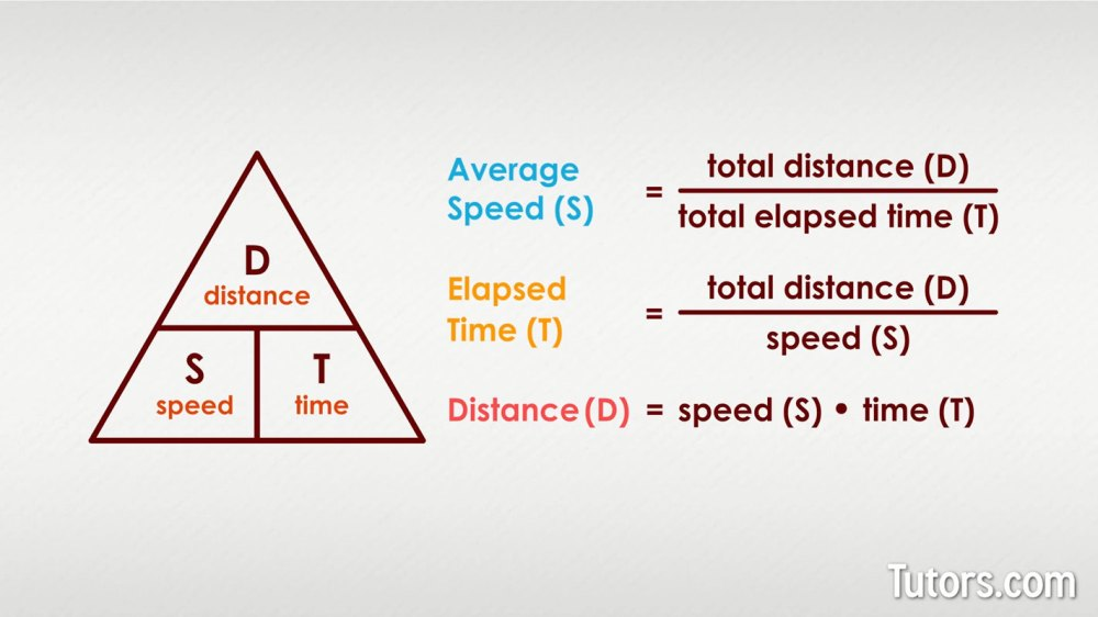 medium resolution of How To Find Average Speed (Formula \u0026 Examples)