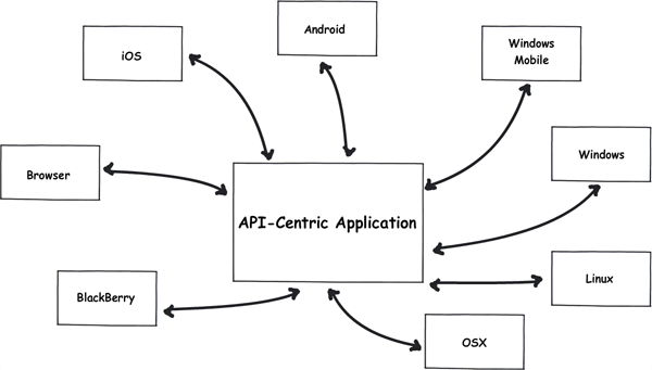 From Codeigniter to mobile app development
