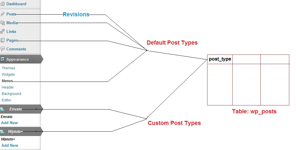 A Guide to WordPress Custom Post Types: Creation, Display