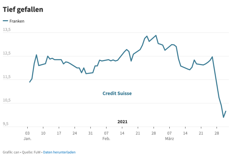 The Credit Suisse share price has been hit hard by the latest scandals.