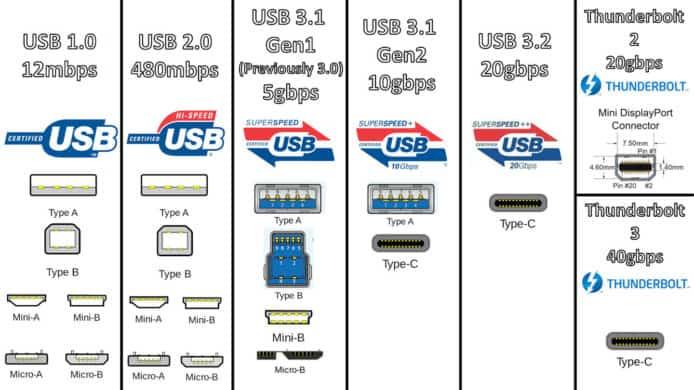 USB 3.0/3.1 名稱過於混亂 全被納入 USB 3.2 - 香港 unwire.hk