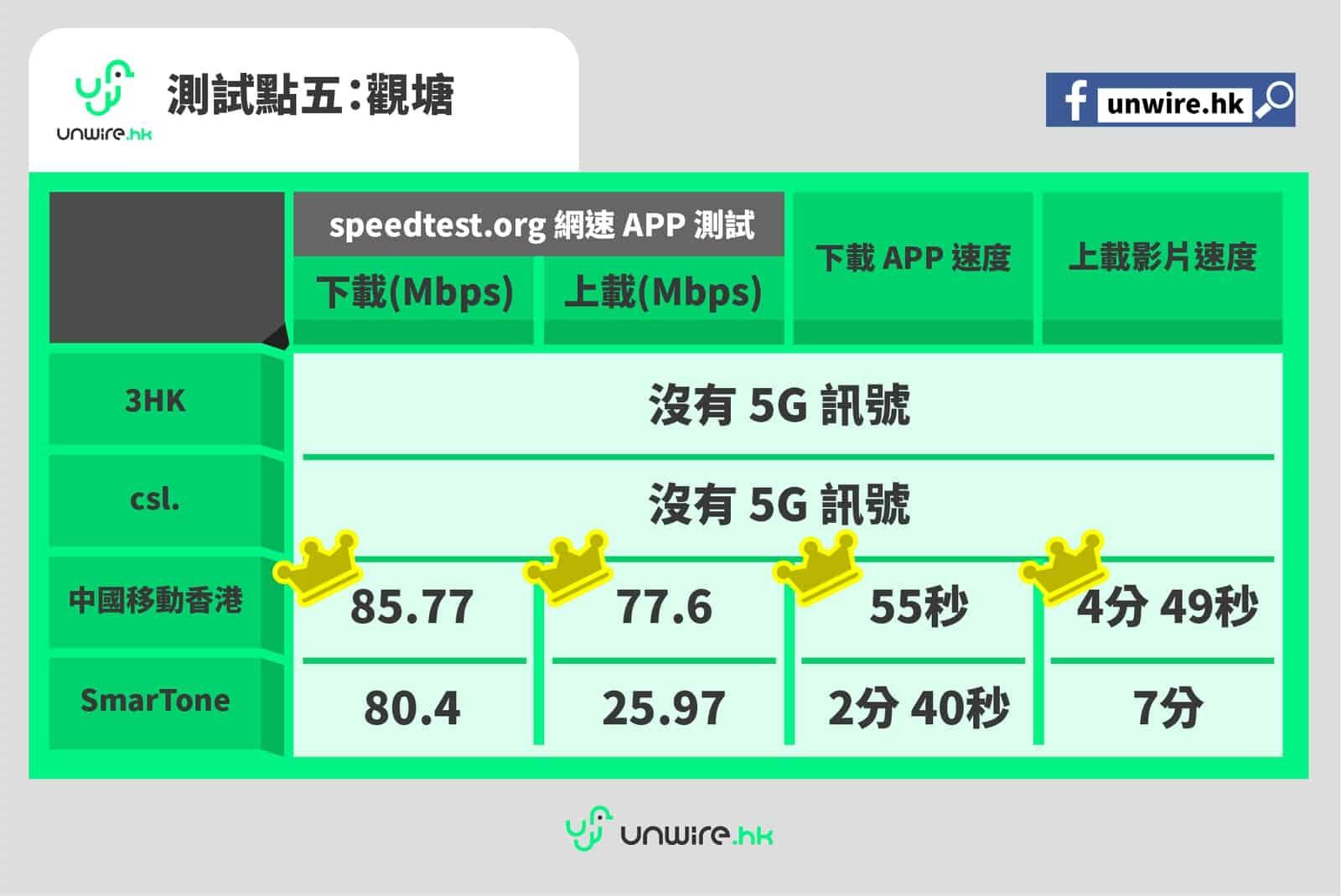 【測試】5G 速度比較: 3HK csl. CMHK SmarTone 5G 旺區表現 - 香港 unwire.hk