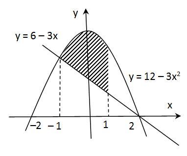 Kalkulus menawarkan solusi jitu yang dapat menghitung volume benda. Menghitung Luas Daerah Menggunakan Integral