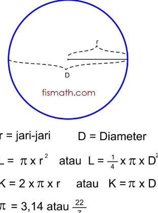 Cara Menghitung Keliling Lingkaran : menghitung, keliling, lingkaran, Rumus, Keliling, Lingkaran, Contoh, Soalnya