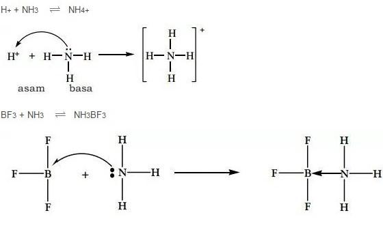 Teori Asam Basa Lewis di Dalam ilmu Kimia