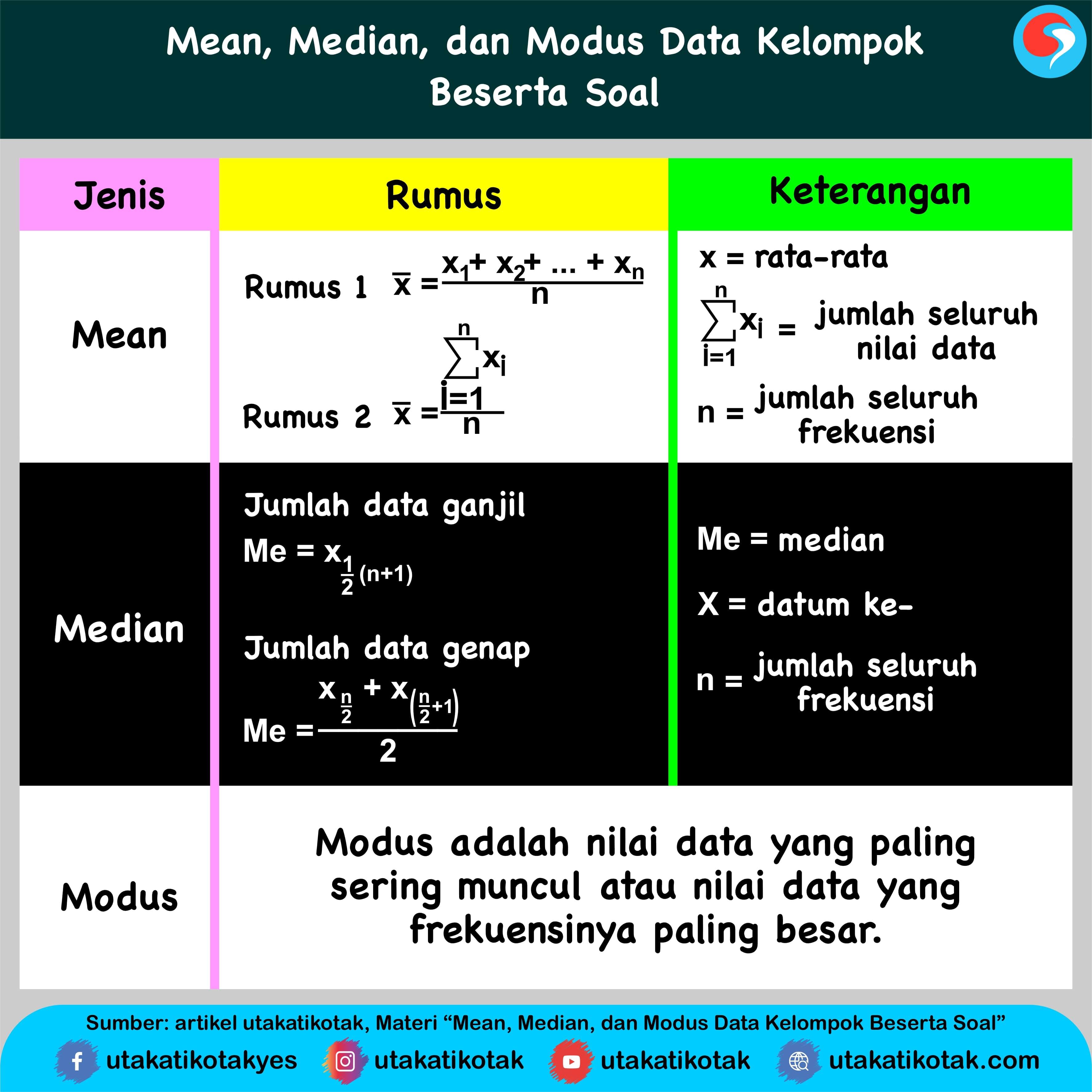 Fi = frekuensi untuk nilai xi xi = titik tengah. Mean Median Dan Modus Data Kelompok Beserta Soal Dan Pembahasannya