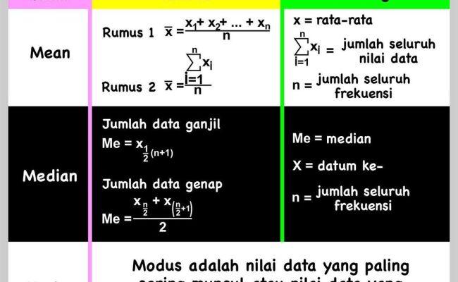 Statistika Mean Median Modus Data Kelompok Cute766
