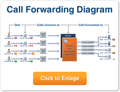 How Does Call Forwarding Work