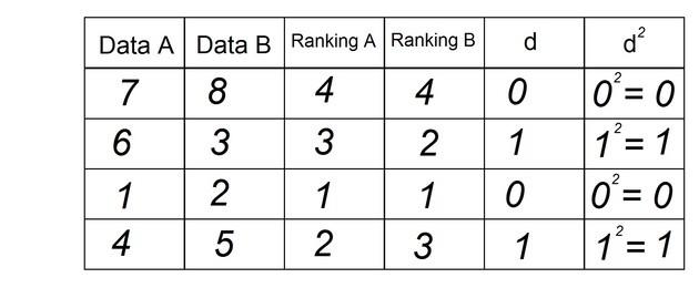 Рейтинг D v квадрат