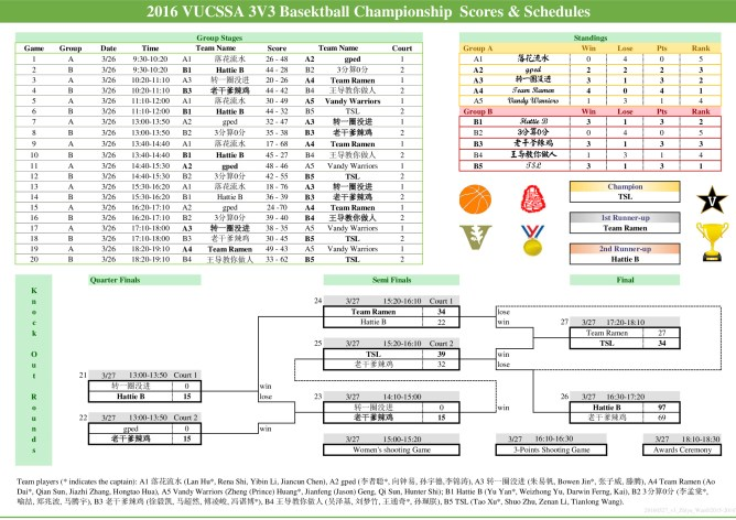 3v3 Basketball Championship Scores and Schedules
