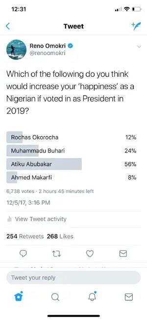 Atiku floors Buhari in online poll by Reno
