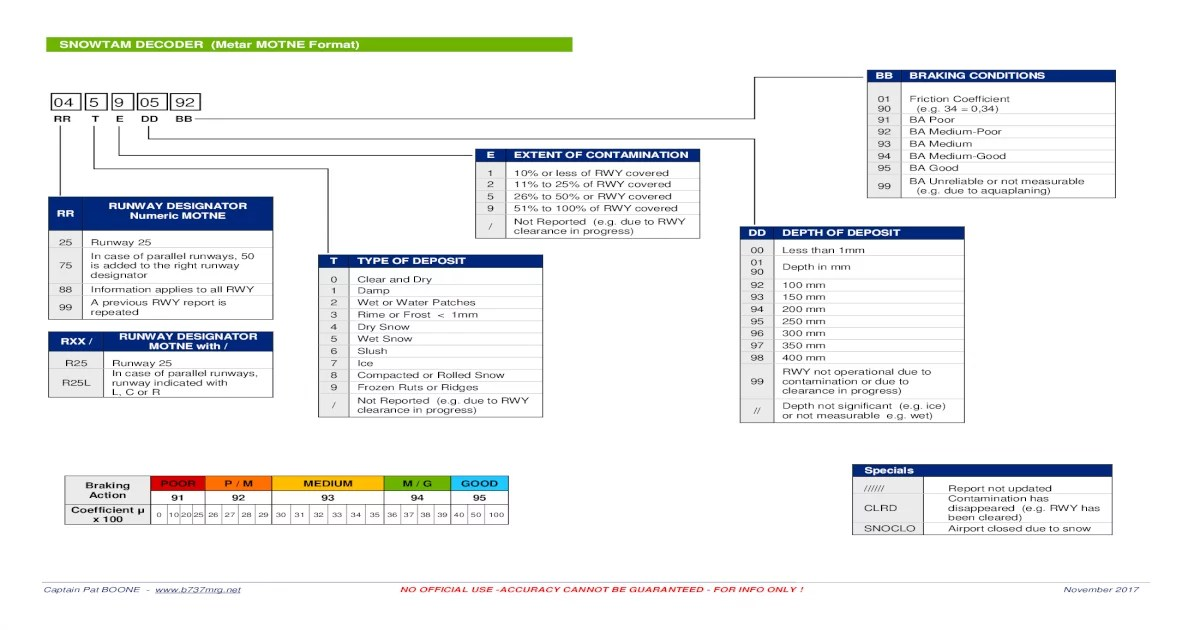SNOWTAM DECODER (Metar Format) - [PDF Document]