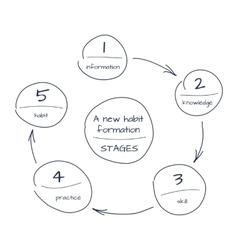 Risk management process diagram schema Royalty Free Vector