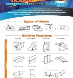 welding position diagram [ 960 x 1219 Pixel ]