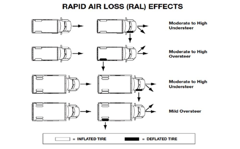 medium resolution of tire wear and positioning considerationstire wear diagram 20