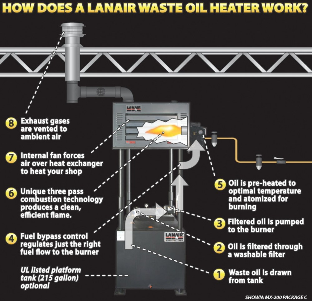 medium resolution of overview of waste oil heater operationlanair waste oil wiring diagram 21