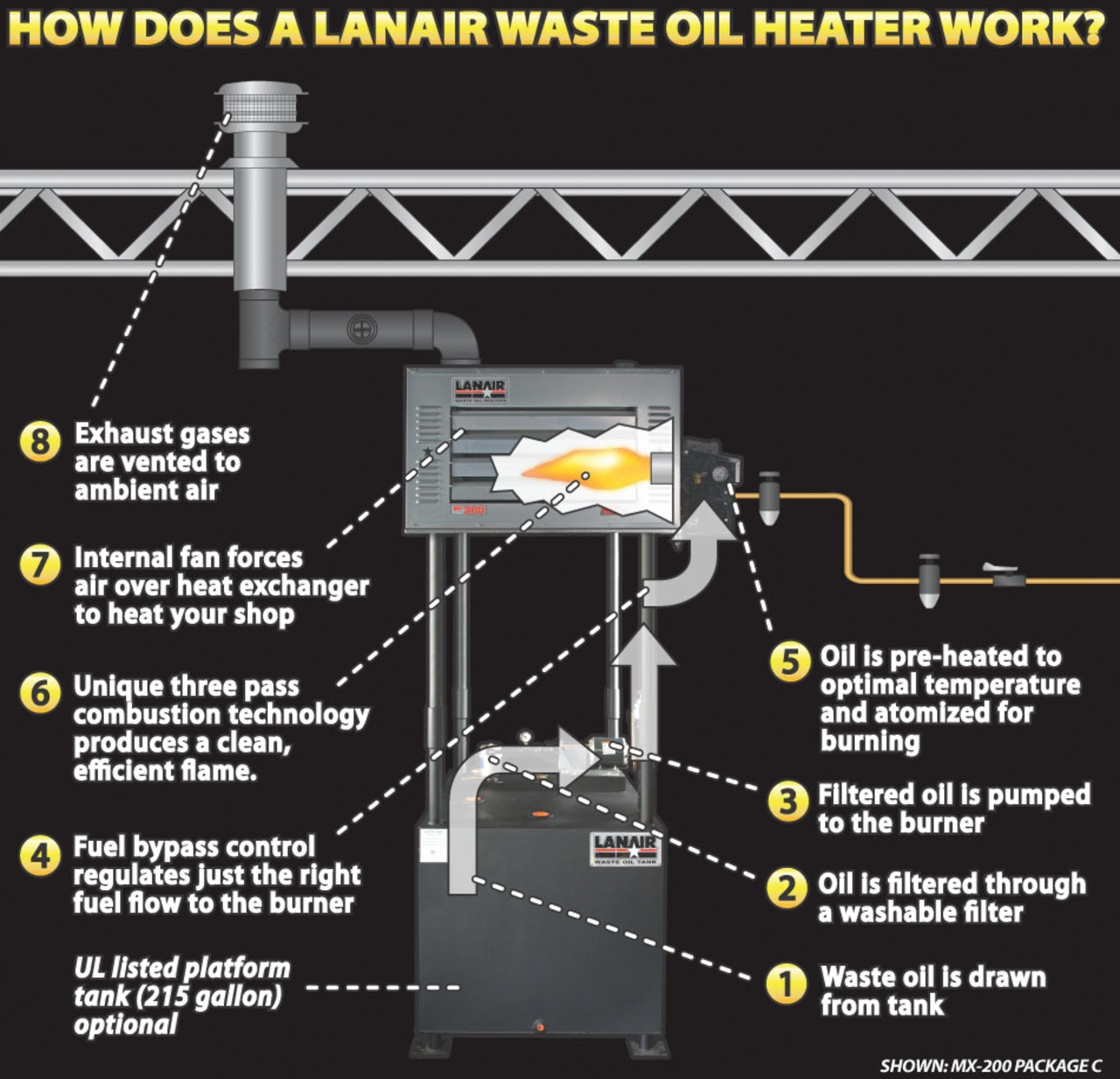 hight resolution of overview of waste oil heater operationlanair waste oil wiring diagram 21