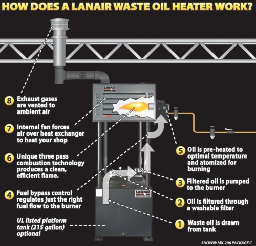 small resolution of overview of waste oil heater operationlanair waste oil wiring diagram 21