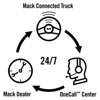Mack Trucks launches GuardDog Connect