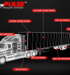 latest trends with trailer safety systems [ 1280 x 865 Pixel ]
