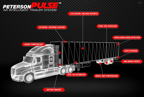 small resolution of latest trends with trailer safety systems