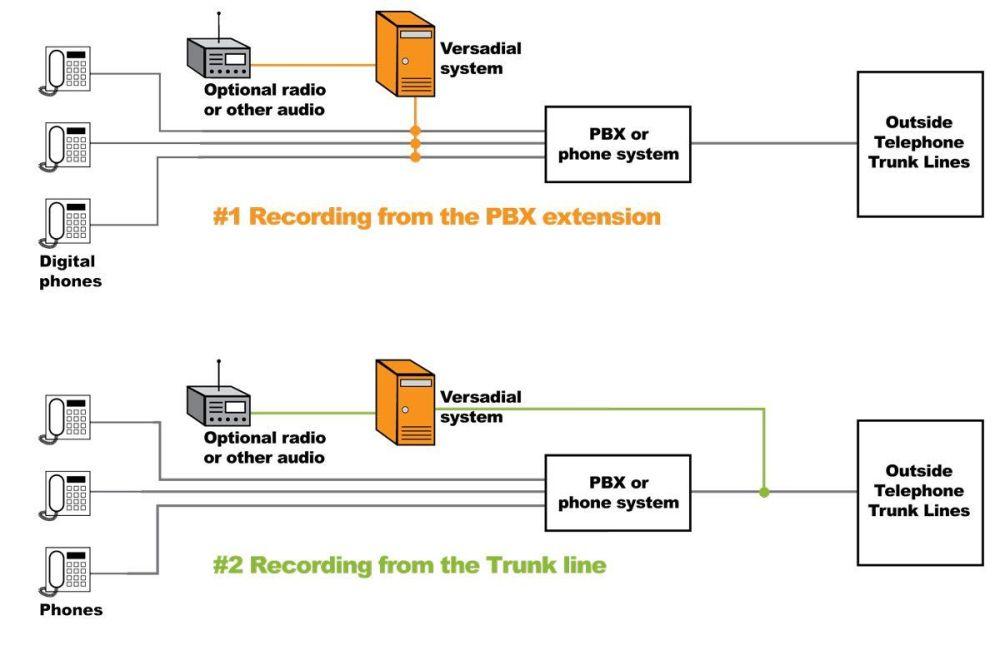 medium resolution of basic plain old telephone service diagram