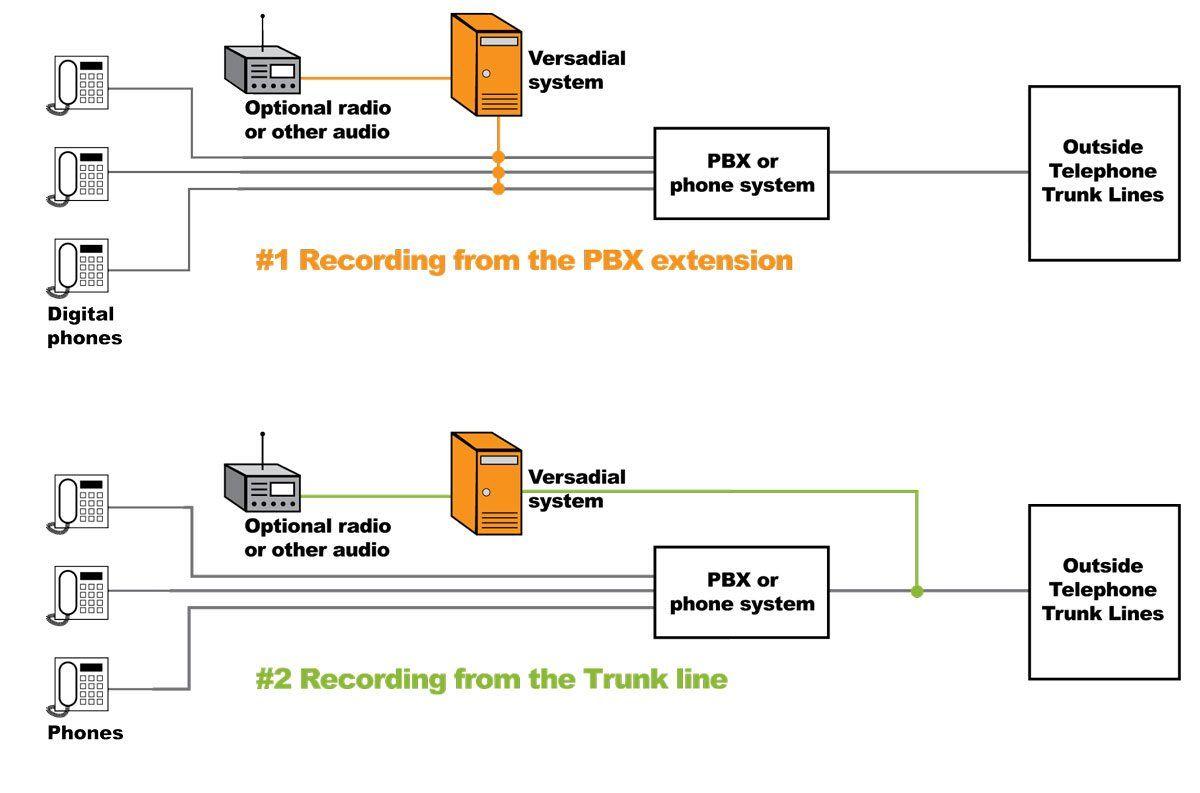 hight resolution of basic plain old telephone service diagram