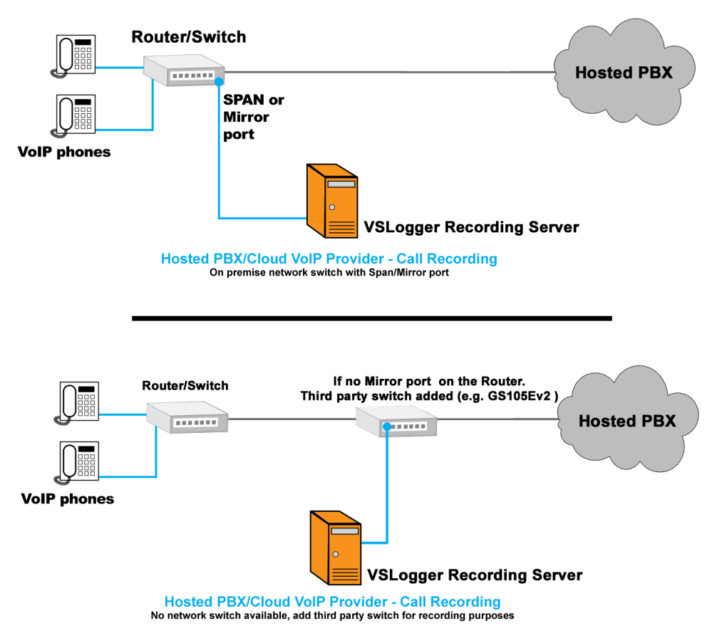 medium resolution of hosted voip recording