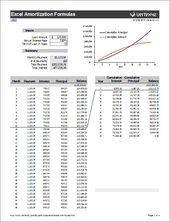 Rumus Npv Excel : rumus, excel, Amortization, Formulas, Excel