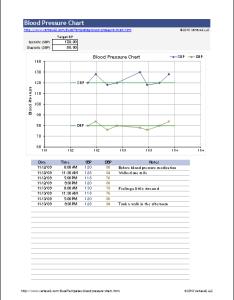 Blood pressure chart spreadsheet also free and printable log rh vertex