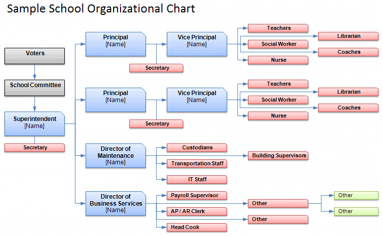 Use this vibrant simple organisation chart template to quickly identify your company's hierarchy of reporting relationships and categories of team members. Free Organizational Chart Template Company Organization Chart