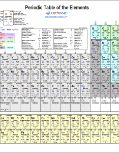 Periodic table of elements also printable chart and data rh vertex